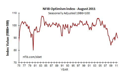 Deeper Than the Downgrade: July NFIB Optimism Survey Points to More Fundamental Problems