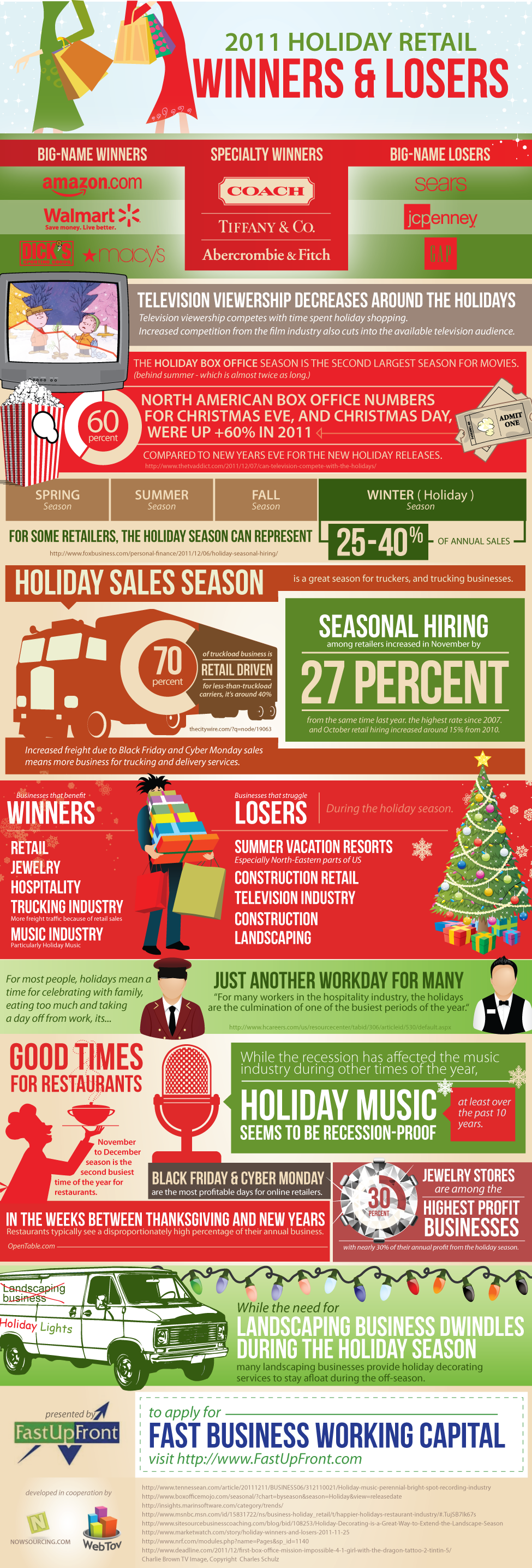 2011 Retail Winners and Losers