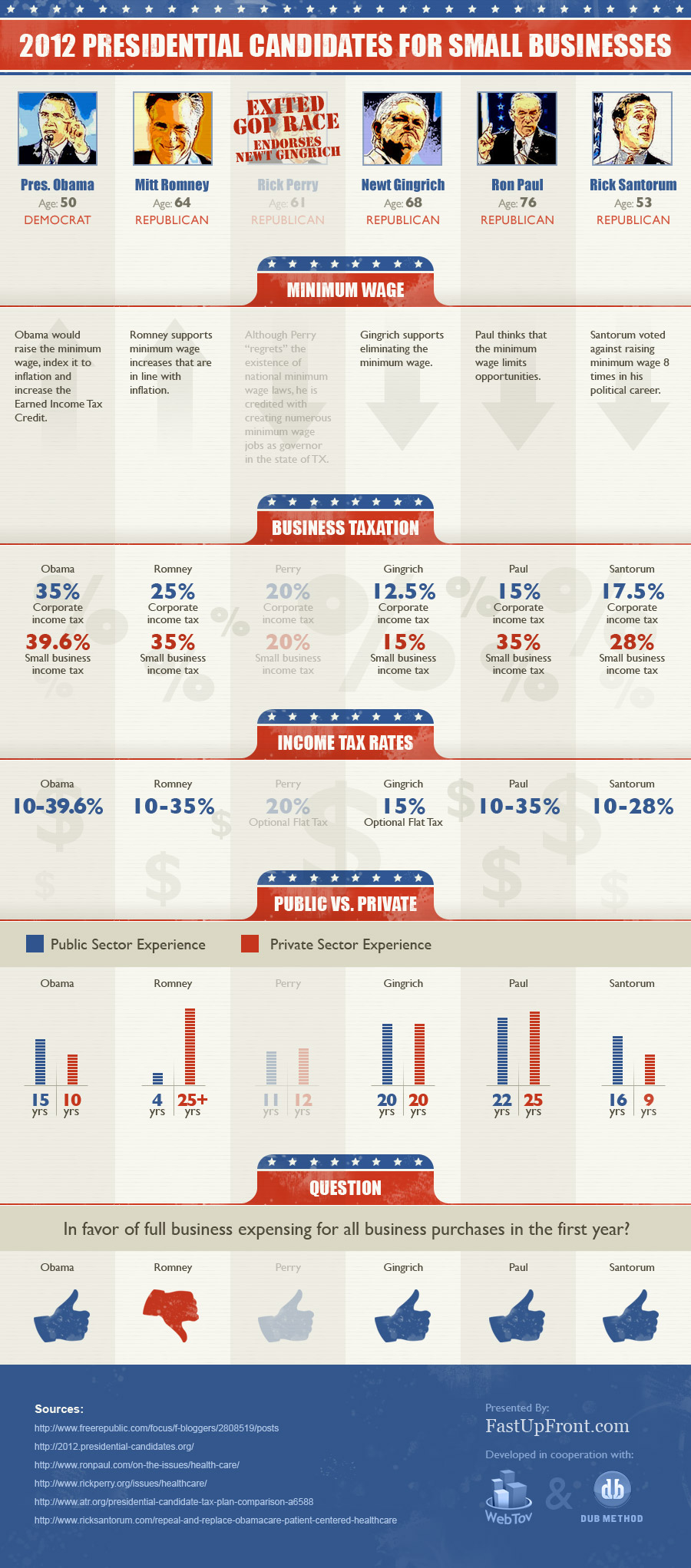 2012 Presidential Candidates For Small Businesses [ infographic ]